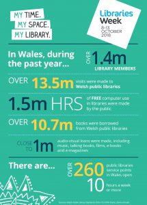 Libraries Week in Wales factual poster