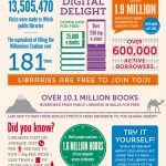 Welsh Libraries Infographic English
