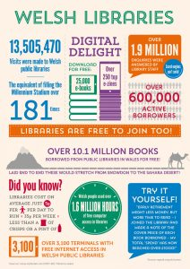 Welsh Libraries Infographic