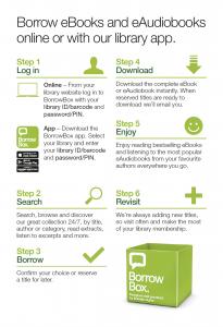User instructions for Borrowbox